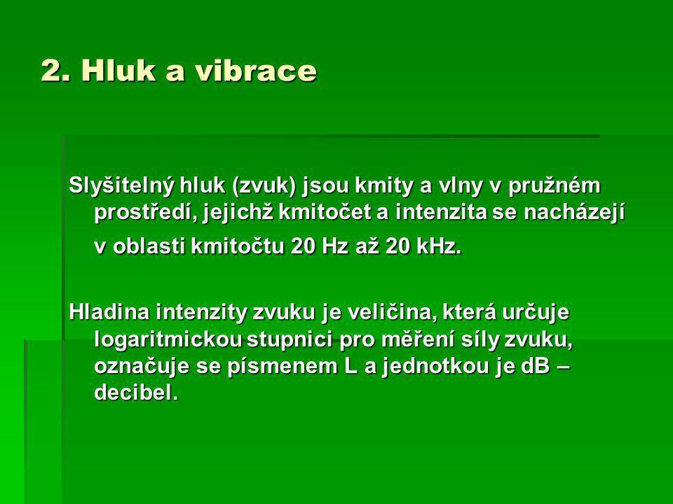 2. Hluk a vibrace Slyšitelný hluk (zvuk) jsou kmity a vlny v pružném prostředí, jejichž kmitočet a intenzita se nacházejí v oblasti kmitočtu 20 Hz až
