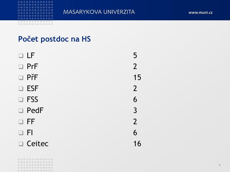 Počet postdoc na HS  LF5  PrF2  PřF15  ESF2  FSS6  PedF3  FF2  FI6  Ceitec16 4