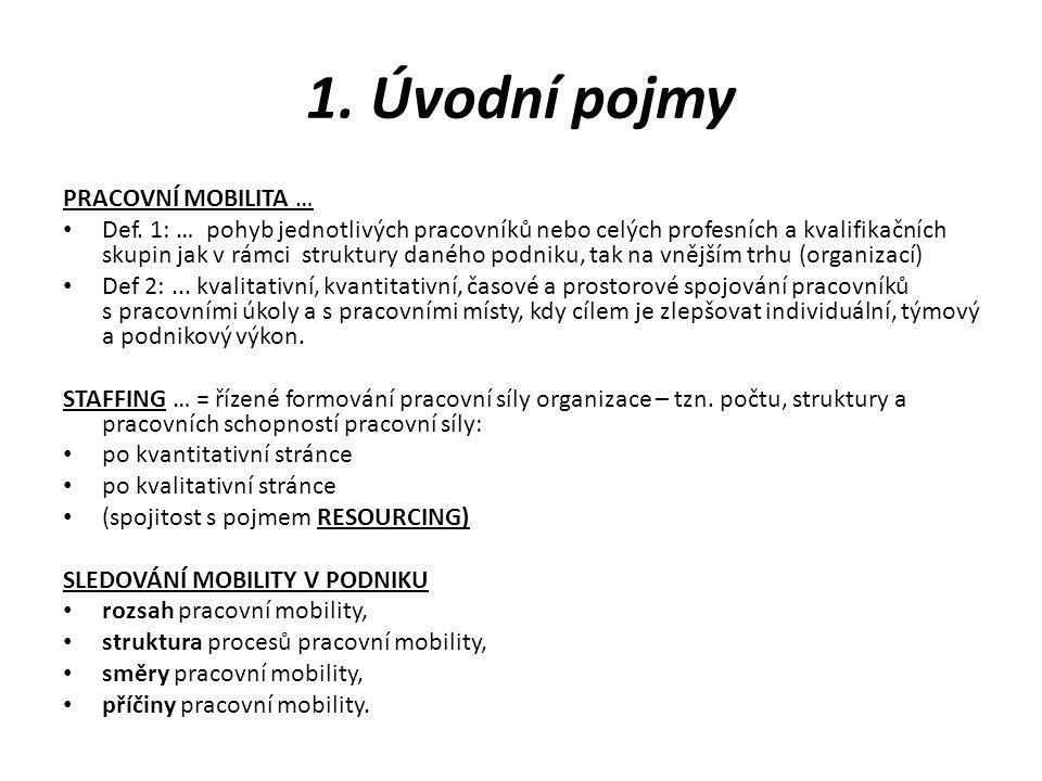 1. Úvodní pojmy PRACOVNÍ MOBILITA … Def. 1: … pohyb jednotlivých pracovníků nebo celých profesních a kvalifikačních skupin jak v rámci struktury danéh