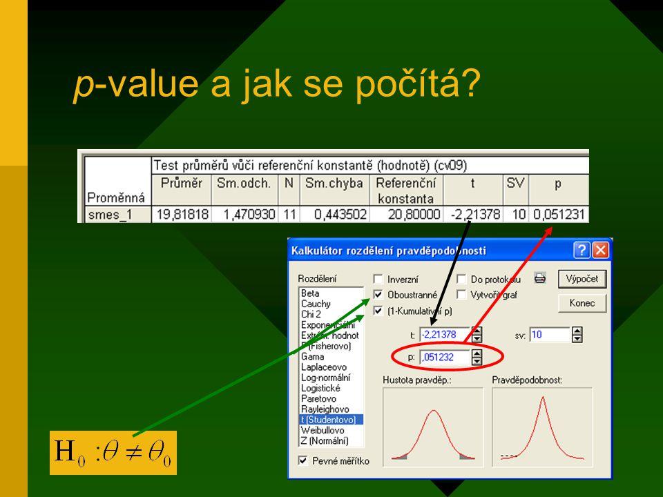 Alternativně Striktně formální pravidla Modifikace oboustranné hodnoty na základě kritického oboru Modifikace hodnoty na základě disproporce znaménka předpokládaného a skutečného pro testovací kritérium …