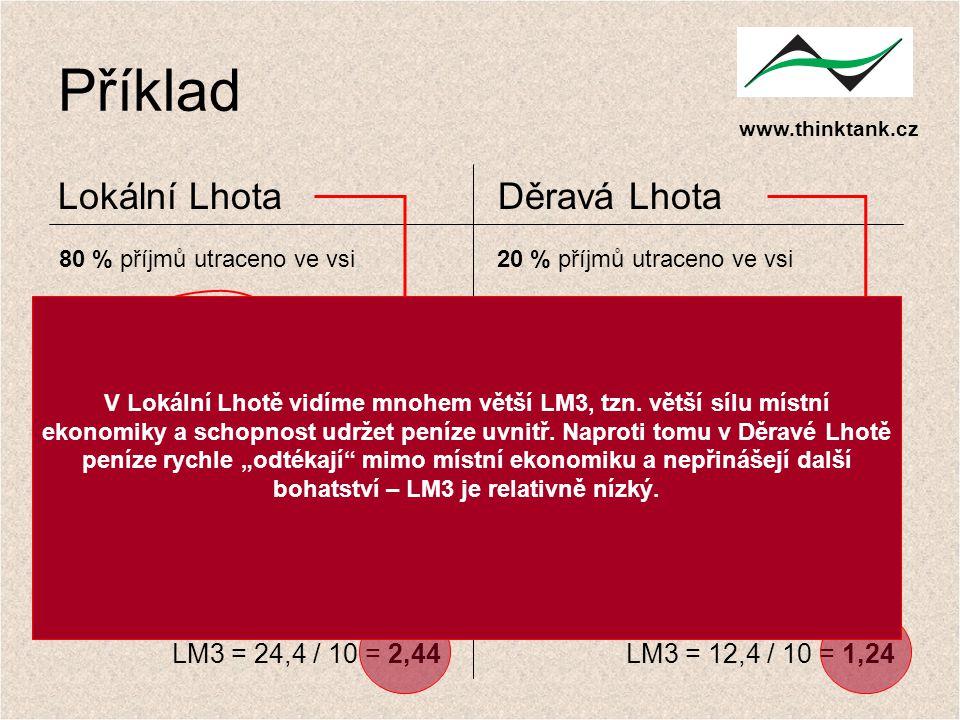 www.thinktank.cz Příklad Lokální LhotaDěravá Lhota 80 % příjmů utraceno ve vsi20 % příjmů utraceno ve vsi příjemzůstává v místě příjemzůstává v místě