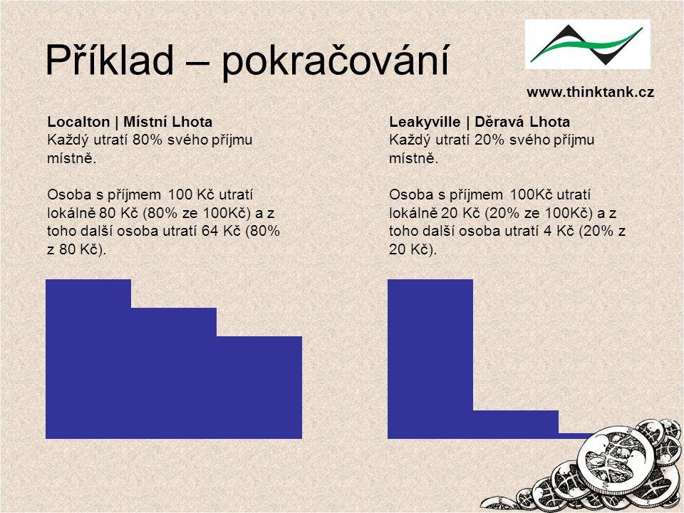 www.thinktank.cz Localton | Místní Lhota Každý utratí 80% svého příjmu místně. Osoba s příjmem 100 Kč utratí lokálně 80 Kč (80% ze 100Kč) a z toho dal