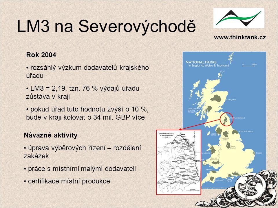 www.thinktank.cz LM3 na Severovýchodě Rok 2004 rozsáhlý výzkum dodavatelů krajského úřadu LM3 = 2,19, tzn. 76 % výdajů úřadu zůstává v kraji pokud úřa