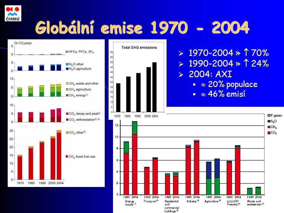 Globální emise 1970 - 2004  1970-2004 »  70%  1990-2004 »  24%  2004: AXI   20% populace   46% emisí