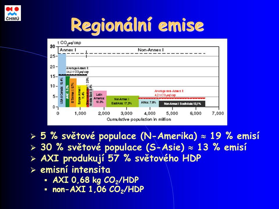 Regionální emise  5 % světové populace (N-Amerika)  19 % emisí  30 % světové populace (S-Asie)  13 % emisí  AXI produkují 57 % světového HDP  emisní intensita  AXI 0,68 kg CO 2 /HDP  non-AXI 1,06 CO 2 /HDP