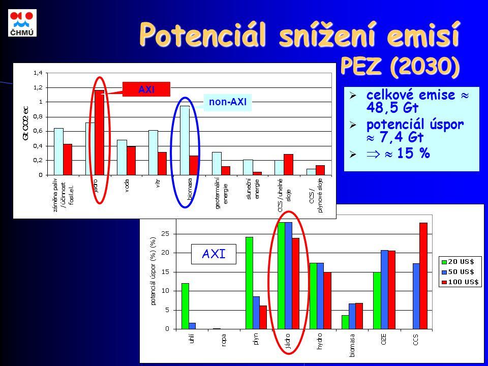 35 Potenciál snížení emisí PEZ (2030)  celkové emise  48,5 Gt  potenciál úspor  7,4 Gt   15 % AXI non-AXI AXI