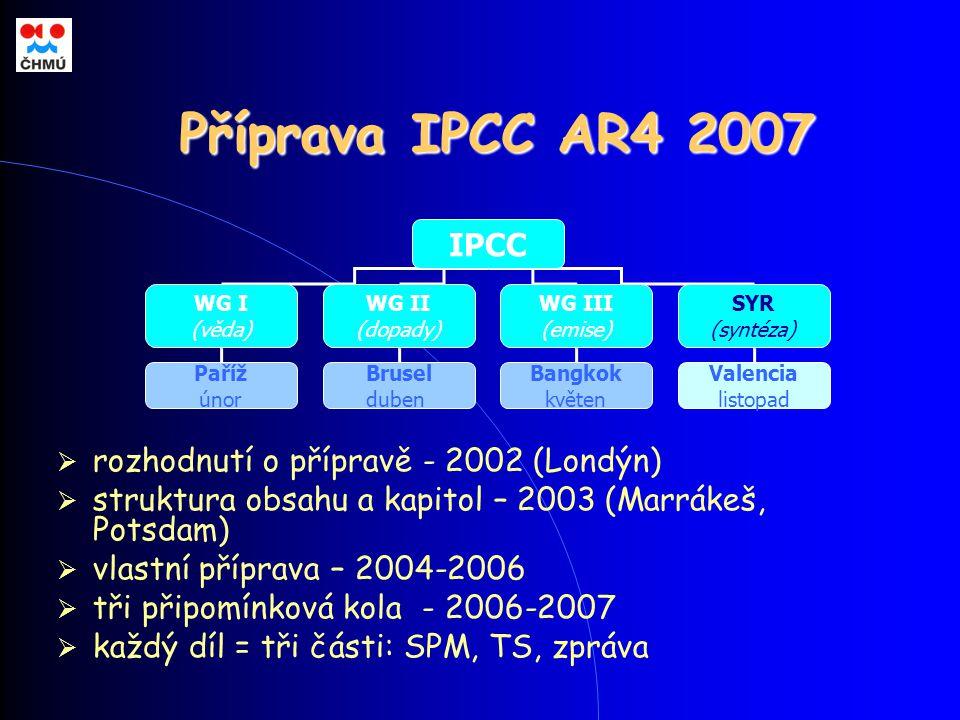 Příprava IPCC AR4 2007 IPCC WG I (věda) WG II (dopady) WG III (emise) Paříž únor Brusel duben Bangkok květen SYR (syntéza) Valencia listopad  rozhodnutí o přípravě - 2002 (Londýn)  struktura obsahu a kapitol – 2003 (Marrákeš, Potsdam)  vlastní příprava – 2004-2006  tři připomínková kola - 2006-2007  každý díl = tři části: SPM, TS, zpráva
