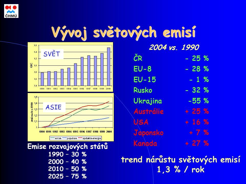 Vývoj světových emisí + 27 %Kanada + 7 %Japonsko + 16 %USA + 25 %Austrálie -55 %Ukrajina - 32 %Rusko - 1 %EU-15 - 28 %EU-8 - 25 %ČR trend nárůstu světových emisí 1,3 % / rok Emise rozvojových států 1990 – 30 % 2000 – 40 % 2010 – 50 % 2025 – 75 % SVĚT ASIE 2004 vs.