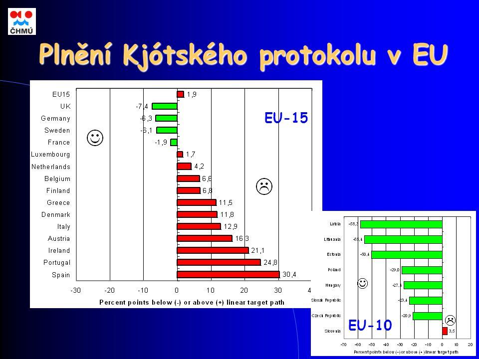 Plnění Kjótského protokolu v EU EU-15 EU-10