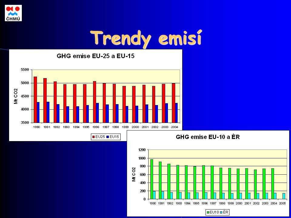 Trendy emisí