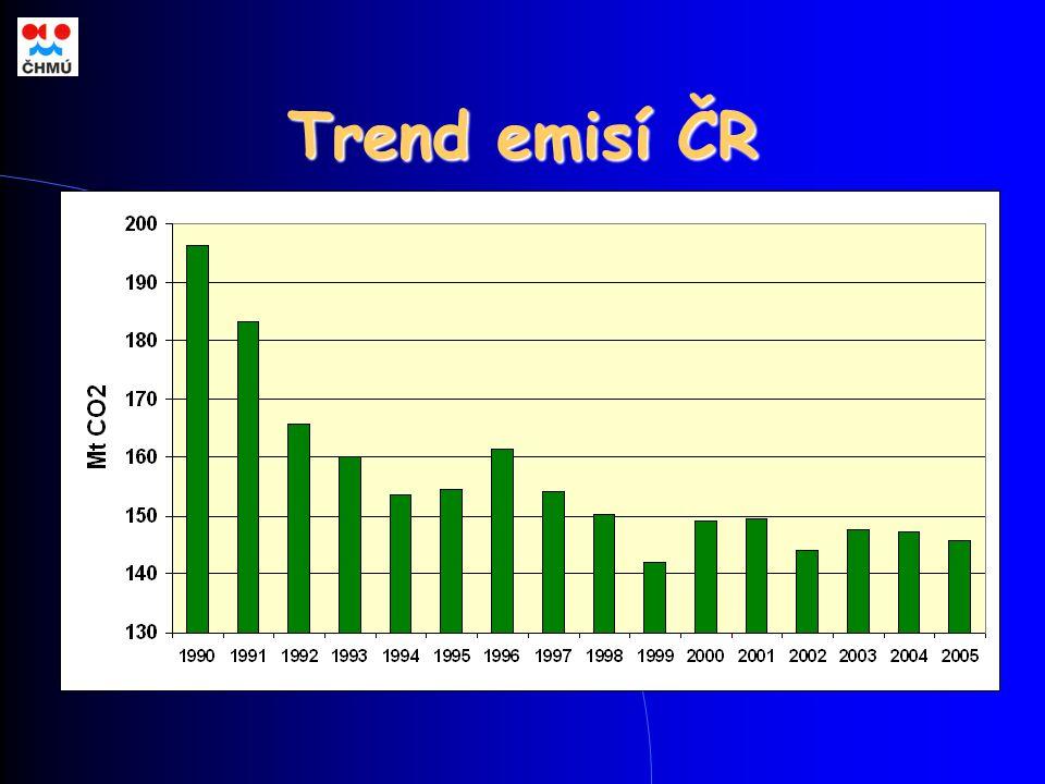 Trend emisí ČR