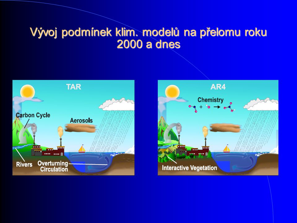 Vývoj podmínek klim. modelů na přelomu roku 2000 a dnes