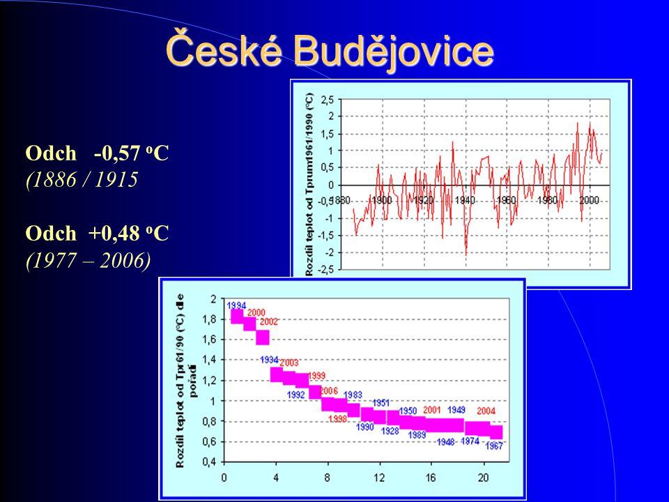 České Budějovice Odch -0,57 o C (1886 / 1915 Odch +0,48 o C (1977 – 2006)
