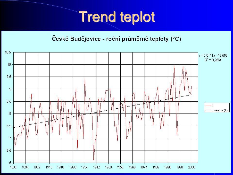 Trend teplot