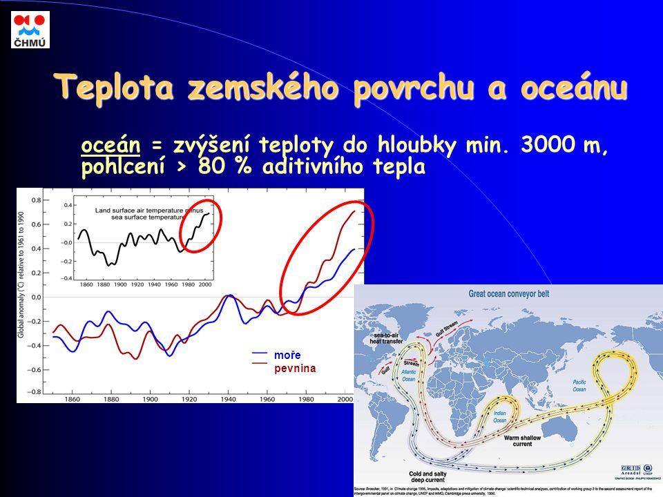 Teplota zemského povrchu a oceánu oceán = zvýšení teploty do hloubky min. 3000 m, pohlcení > 80 % aditivního tepla moře pevnina