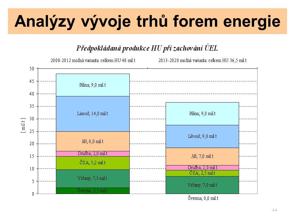 11 Analýzy vývoje trhů forem energie