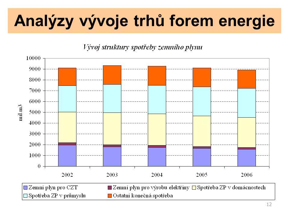 12 Analýzy vývoje trhů forem energie