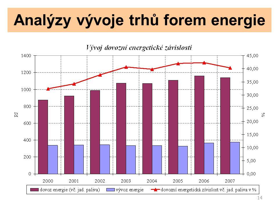 14 Analýzy vývoje trhů forem energie