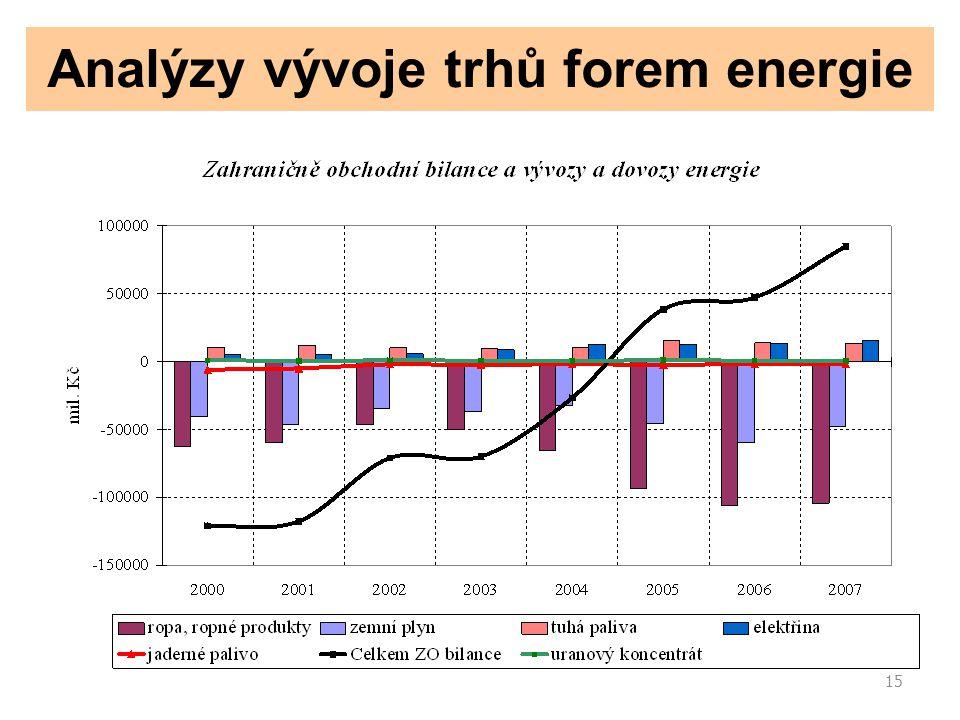 15 Analýzy vývoje trhů forem energie