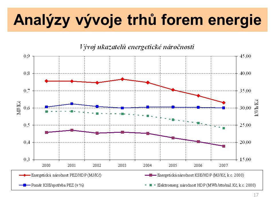17 Analýzy vývoje trhů forem energie