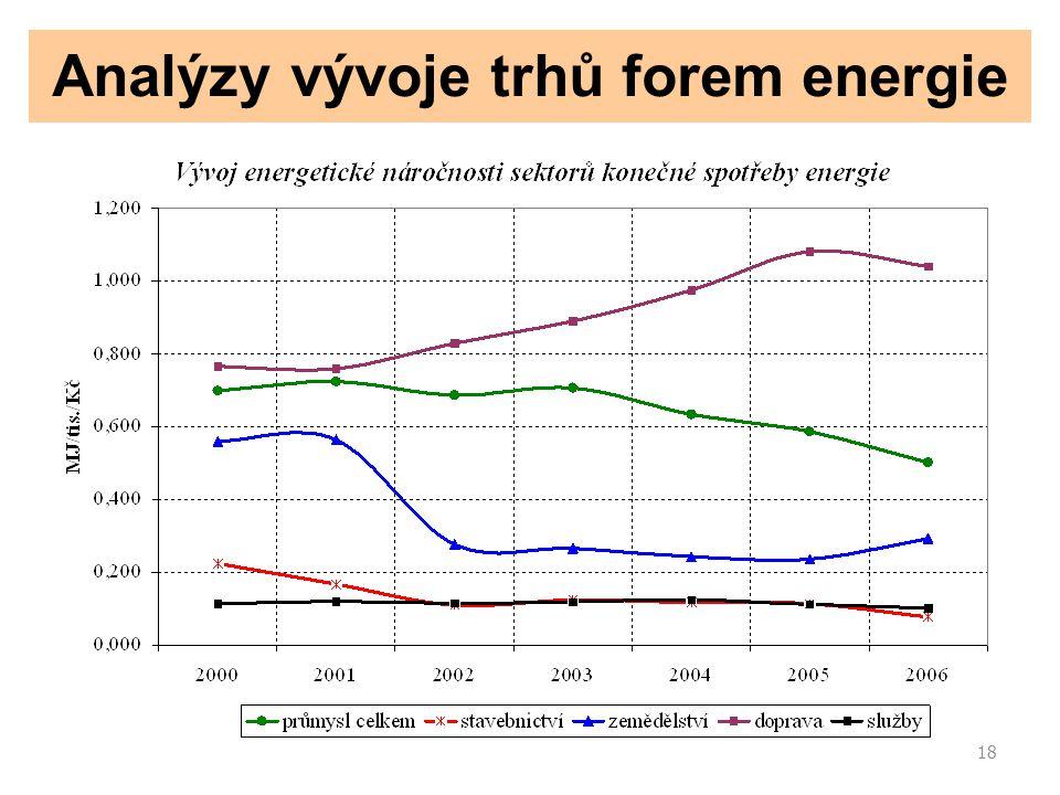 18 Analýzy vývoje trhů forem energie