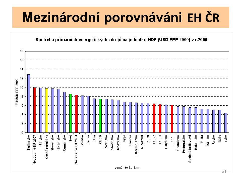 21 Mezinárodní porovnáváni EH ČR