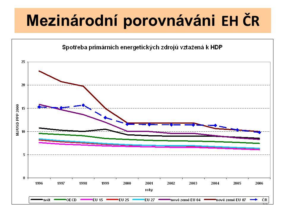 22 Mezinárodní porovnáváni EH ČR