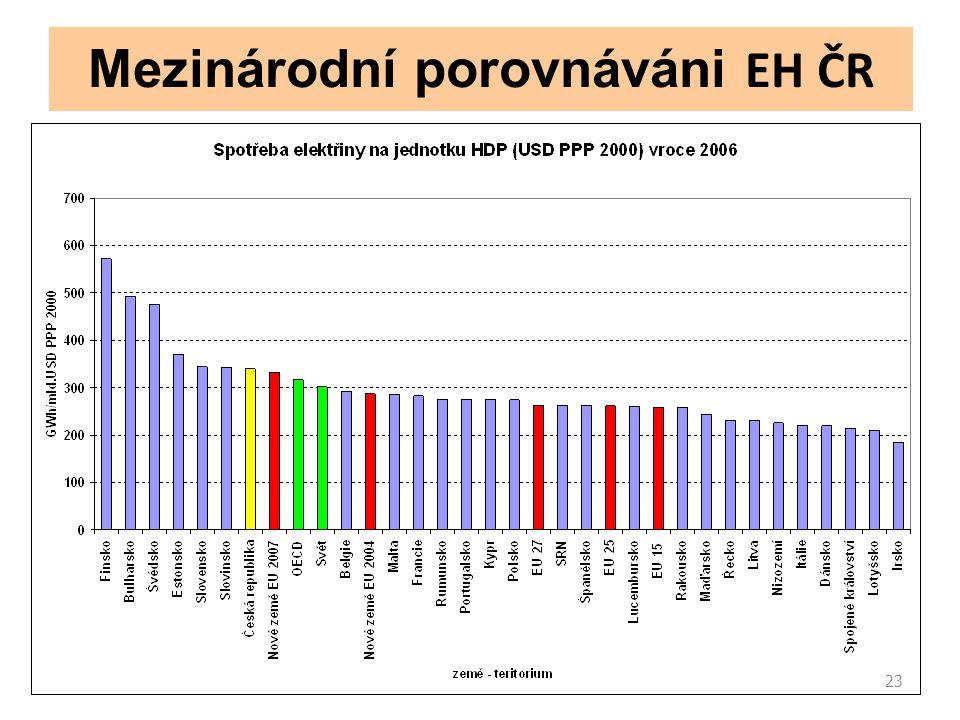 23 Mezinárodní porovnáváni EH ČR