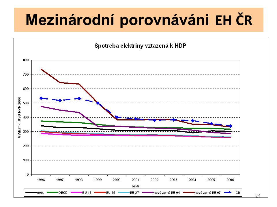 24 Mezinárodní porovnáváni EH ČR