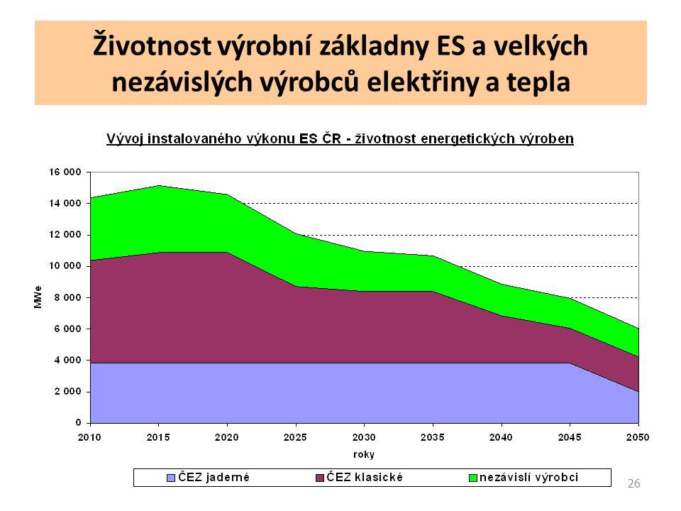 26 Životnost výrobní základny ES a velkých nezávislých výrobců elektřiny a tepla