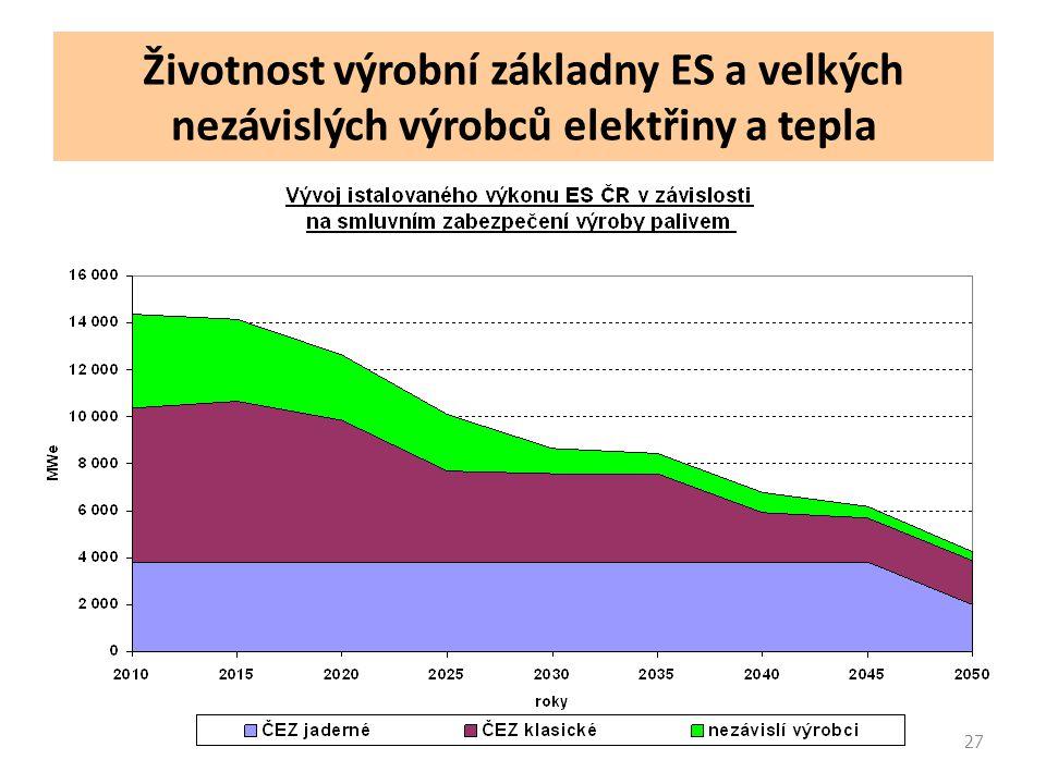 27 Životnost výrobní základny ES a velkých nezávislých výrobců elektřiny a tepla
