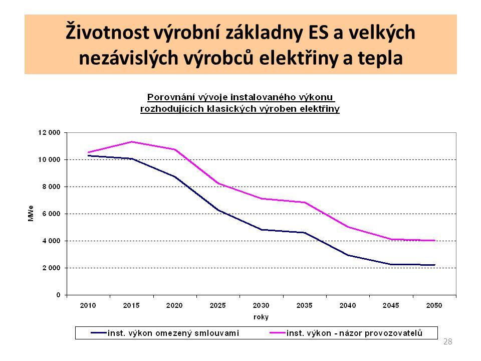 28 Životnost výrobní základny ES a velkých nezávislých výrobců elektřiny a tepla