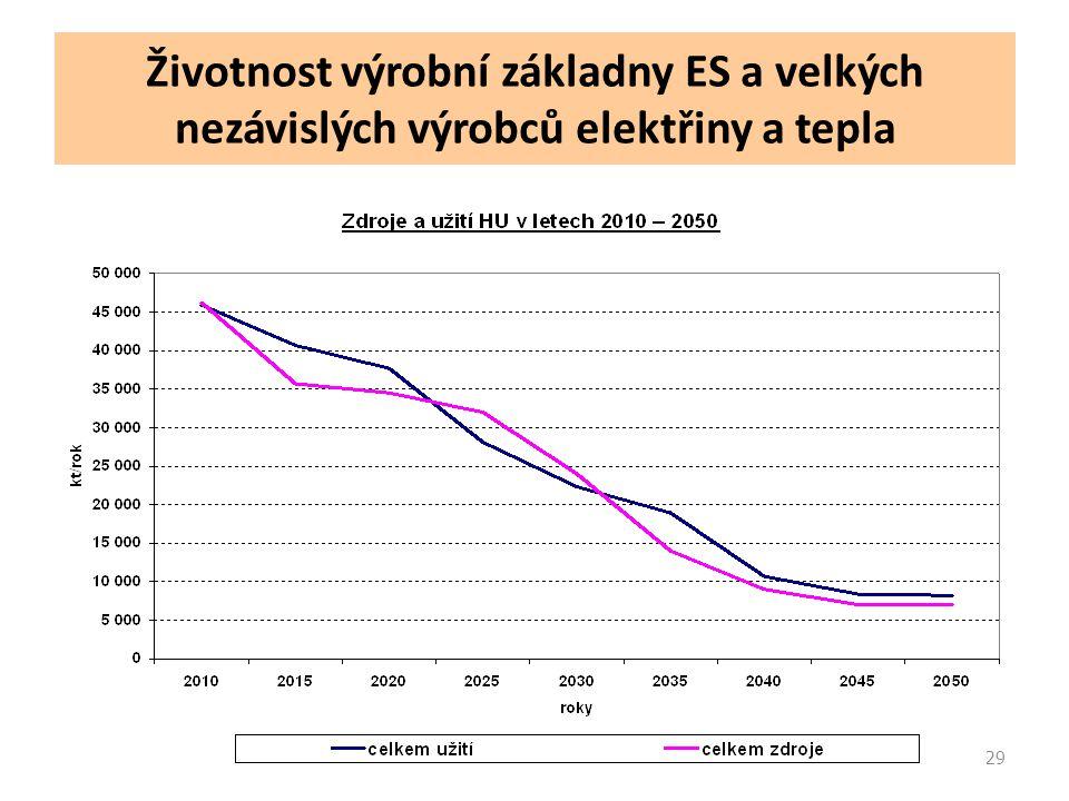 29 Životnost výrobní základny ES a velkých nezávislých výrobců elektřiny a tepla