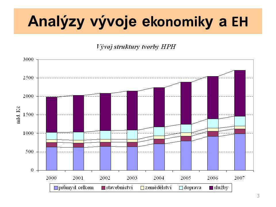 3 Analýzy vývoje e konomik y a EH