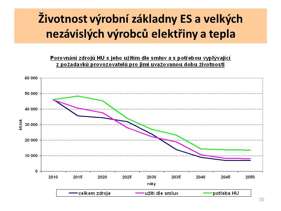 30 Životnost výrobní základny ES a velkých nezávislých výrobců elektřiny a tepla