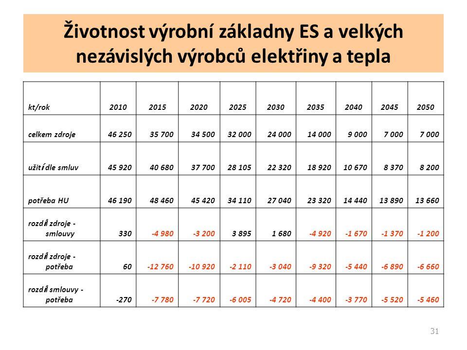 31 Životnost výrobní základny ES a velkých nezávislých výrobců elektřiny a tepla kt/rok201020152020202520302035204020452050 celkem zdroje46 25035 7003