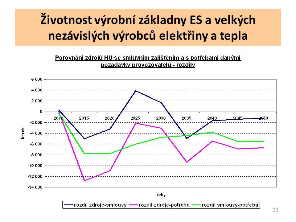 32 Životnost výrobní základny ES a velkých nezávislých výrobců elektřiny a tepla