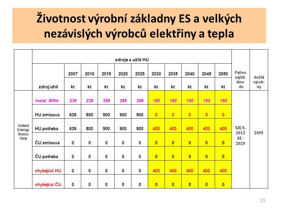 33 Životnost výrobní základny ES a velkých nezávislých výrobců elektřiny a tepla zdroje a užit í HU Palivo zajii š - těno do dožit í výrob- ny zdroj uhl í 2007201020152020202520302035204020452050 kt United Energy Komo- řany instal.