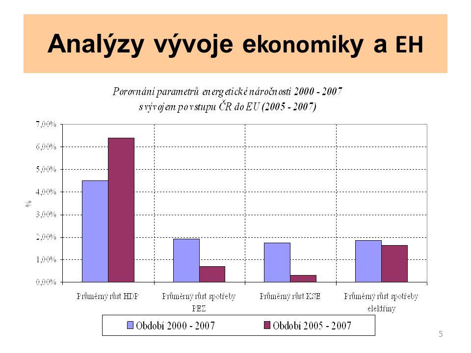 6 Analýzy vývoje trhů forem energie