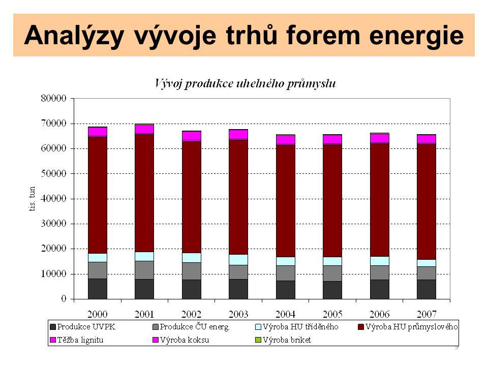 10 Analýzy vývoje trhů forem energie