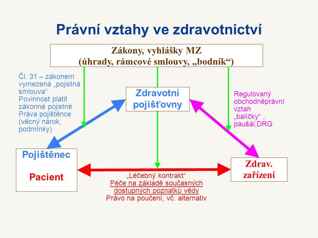 Standardy Odborný standard – platný stav – Potřeba péče, nejvýhodnější alternativa, indikace k zákroku: objektivní skutečnost – Určení: medicínská věda, nikoliv ekonomika – § 11 odst.