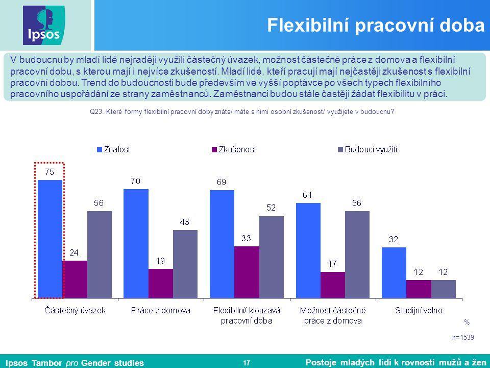 Ipsos Tambor pro Gender studies Postoje mladých lidí k rovnosti mužů a žen 17 Flexibilní pracovní doba % n=1539 Q23.