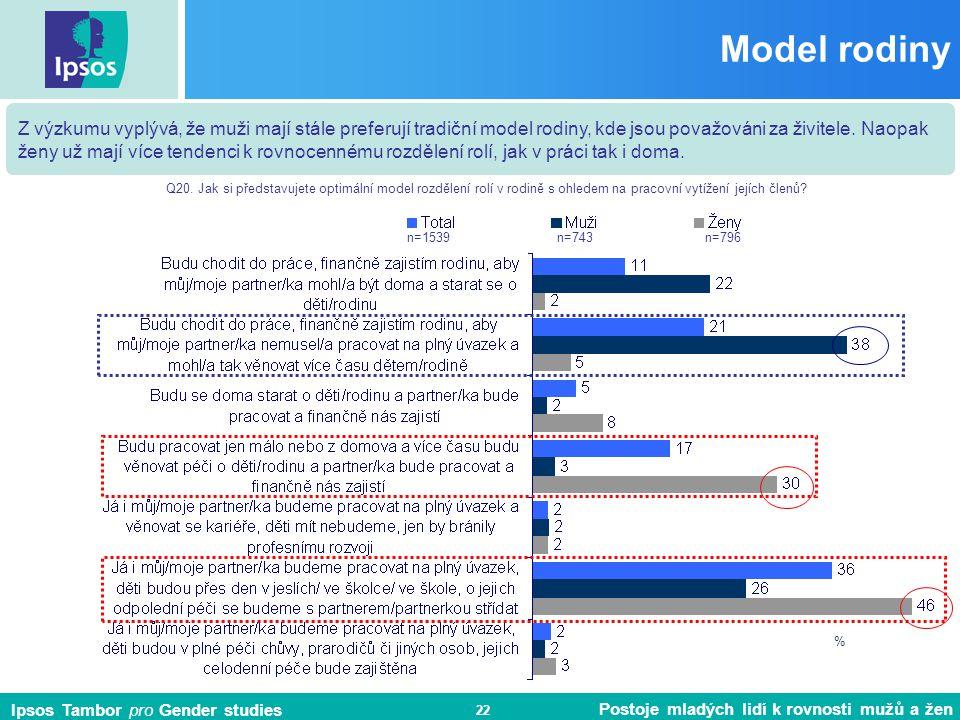 Ipsos Tambor pro Gender studies Postoje mladých lidí k rovnosti mužů a žen 22 Model rodiny Z výzkumu vyplývá, že muži mají stále preferují tradiční model rodiny, kde jsou považováni za živitele.