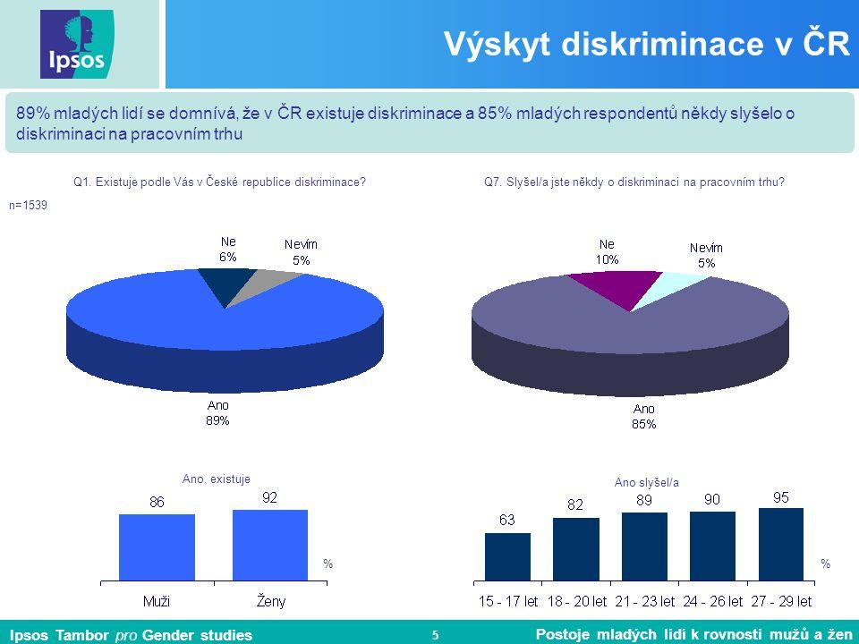Ipsos Tambor pro Gender studies Postoje mladých lidí k rovnosti mužů a žen 6 Diskriminace v ČR n=1374 89% mladých lidí se domnívá, že v ČR existuje diskriminace, o něco častěji si to myslí ženy (92%) než muži (86%).