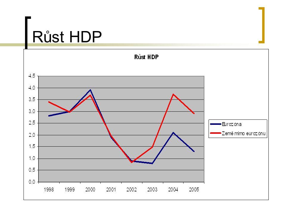 Růst HDP