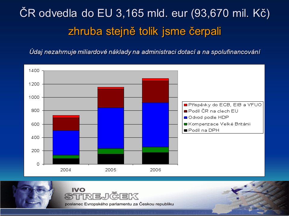 ČR odvedla do EU 3,165 mld.eur (93,670 mil.
