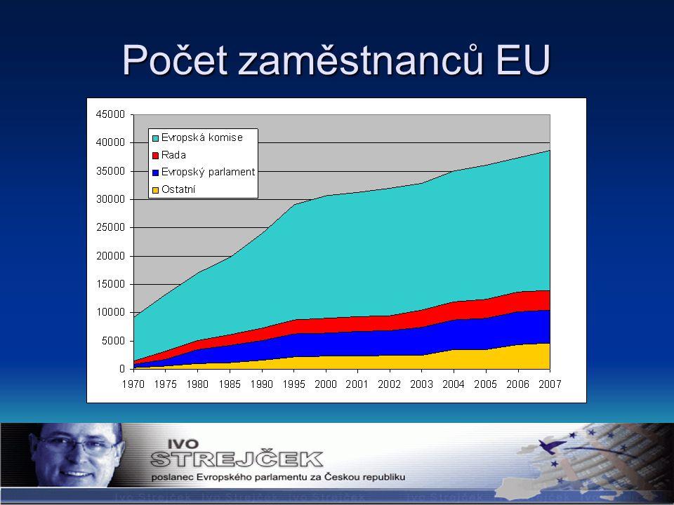 Počet zaměstnanců EU