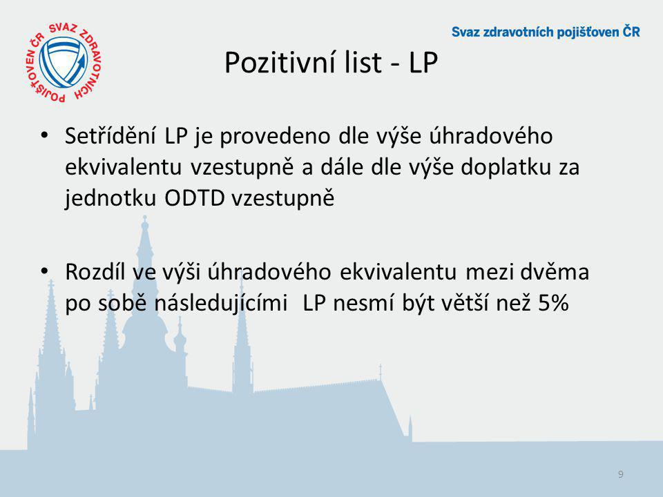 Pozitivní list - LP 9 Setřídění LP je provedeno dle výše úhradového ekvivalentu vzestupně a dále dle výše doplatku za jednotku ODTD vzestupně Rozdíl v