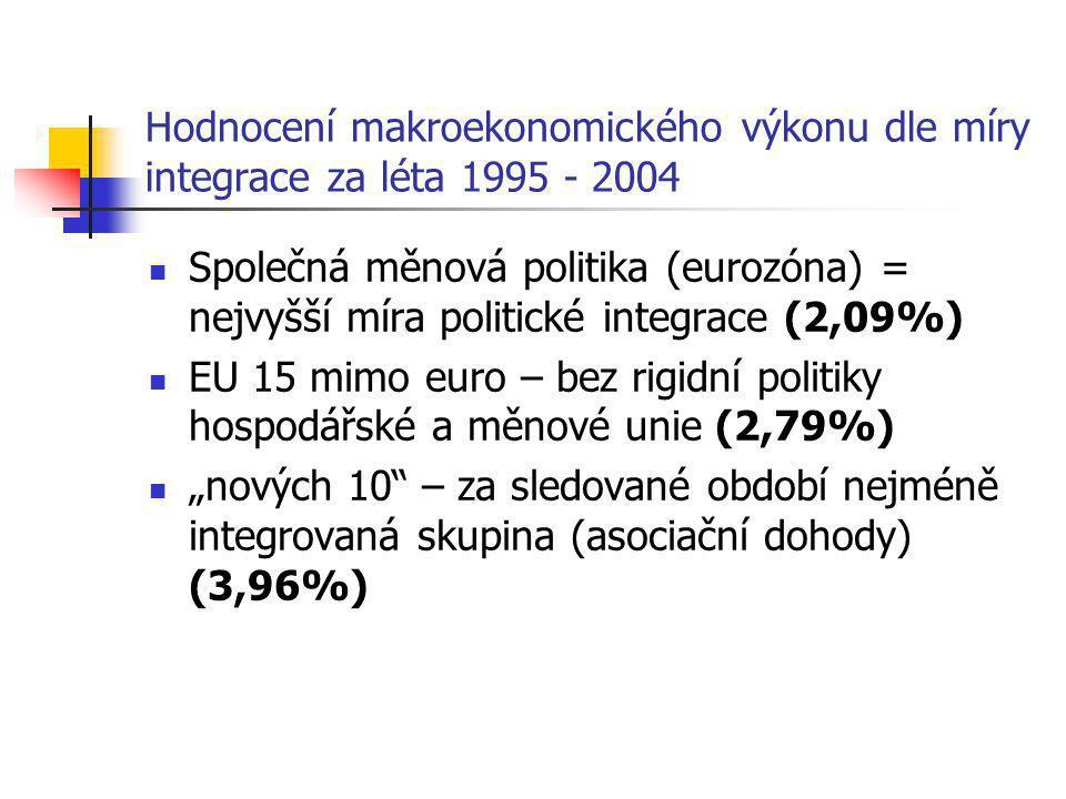 """Hodnocení makroekonomického výkonu dle míry integrace za léta 1995 - 2004 Společná měnová politika (eurozóna) = nejvyšší míra politické integrace (2,09%) EU 15 mimo euro – bez rigidní politiky hospodářské a měnové unie (2,79%) """"nových 10 – za sledované období nejméně integrovaná skupina (asociační dohody) (3,96%)"""
