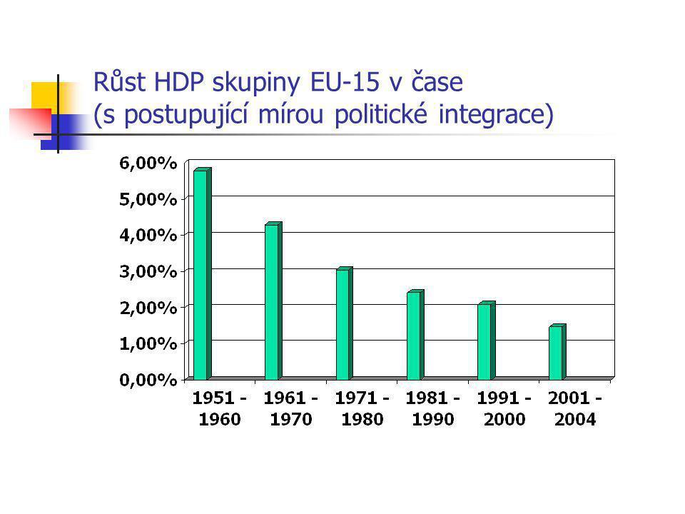 Růst HDP skupiny EU-15 v čase (s postupující mírou politické integrace)